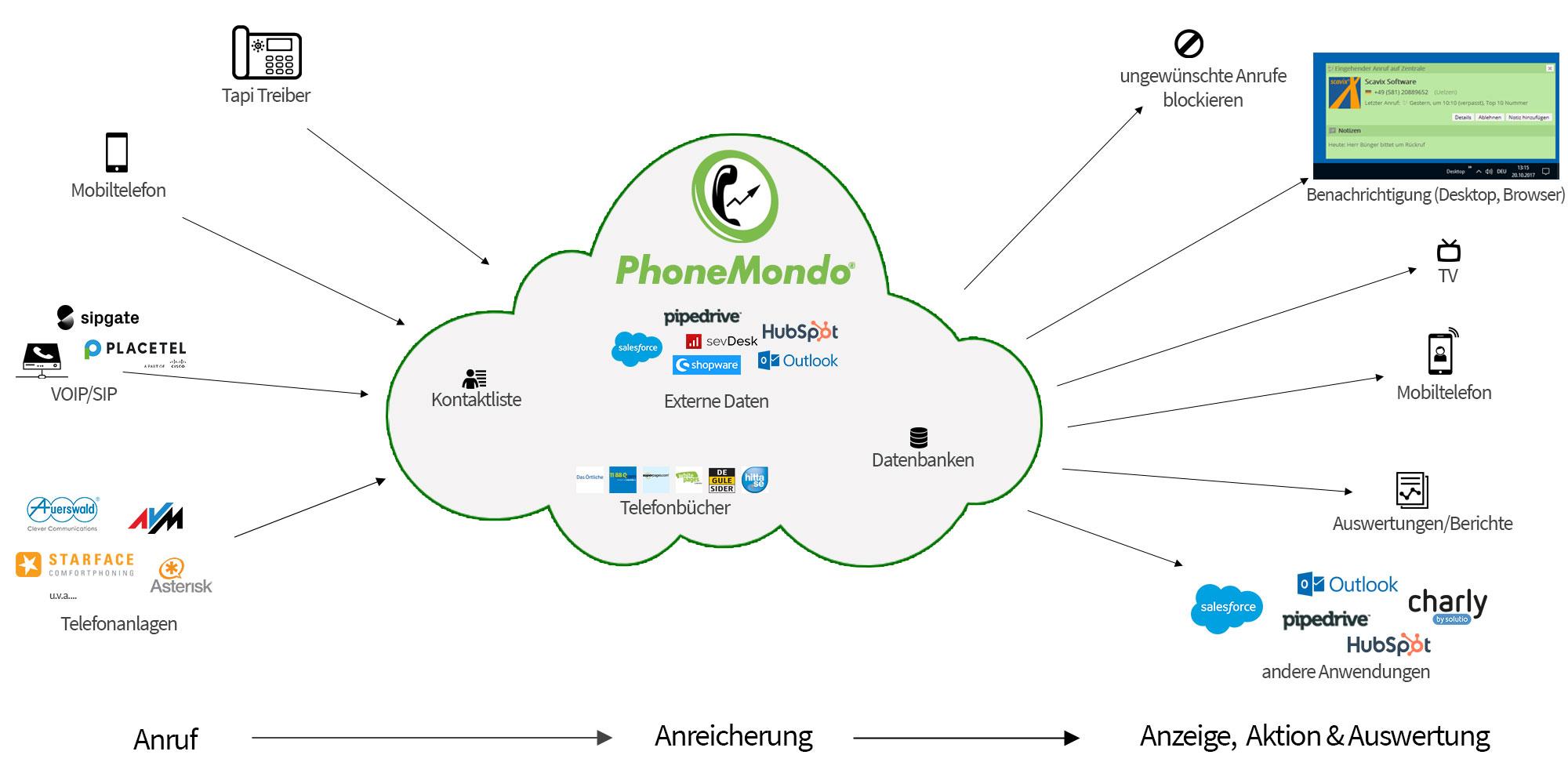 Wie PhoneMondo funktioniert
