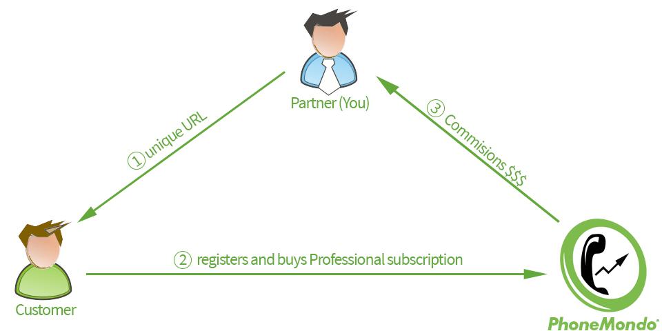 PhoneMondo Reseller Partner Program
